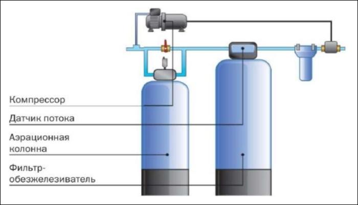 Эжектор системы очистки воды
